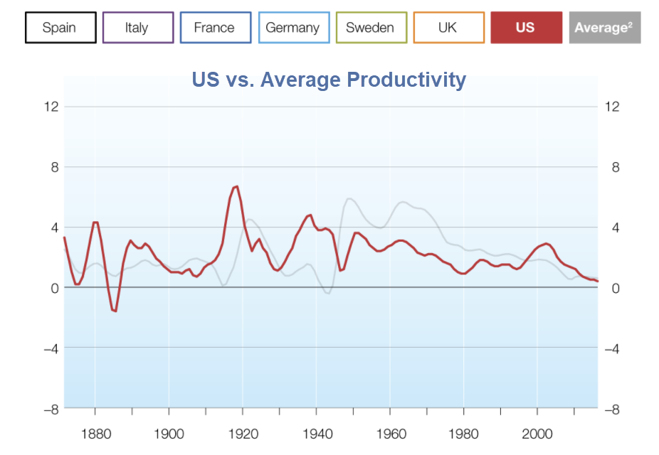 us vs. average productivity