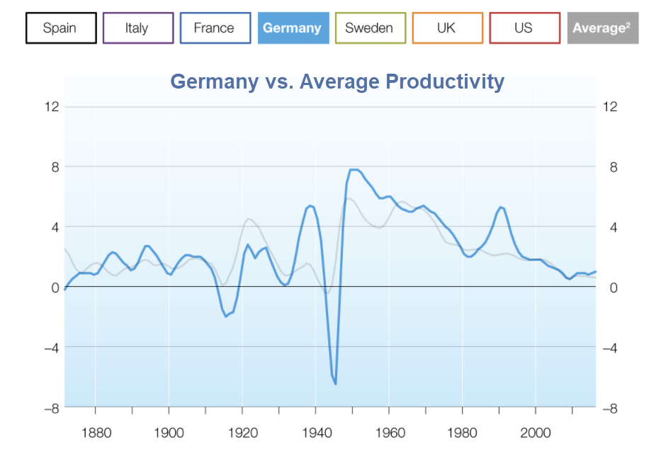 germany vs. average productivity