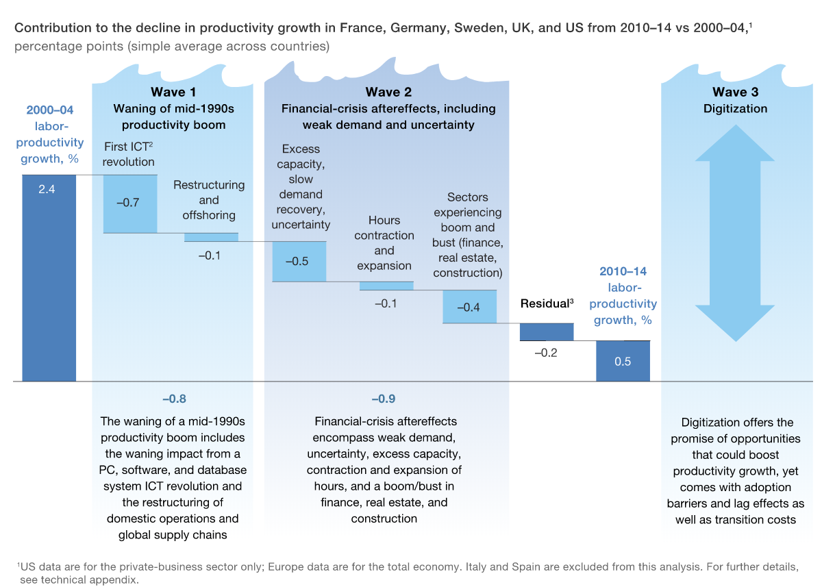 wave productivity growth