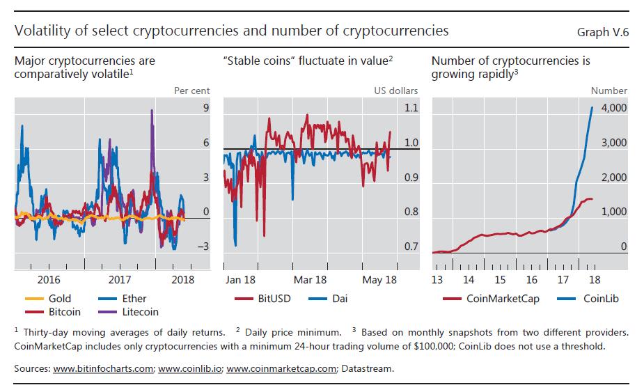 volatility select cryptocurrencies
