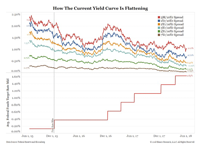 current yield curve