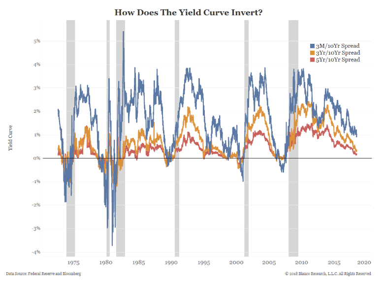 yield curve invert