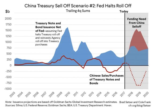 china treasury sell off