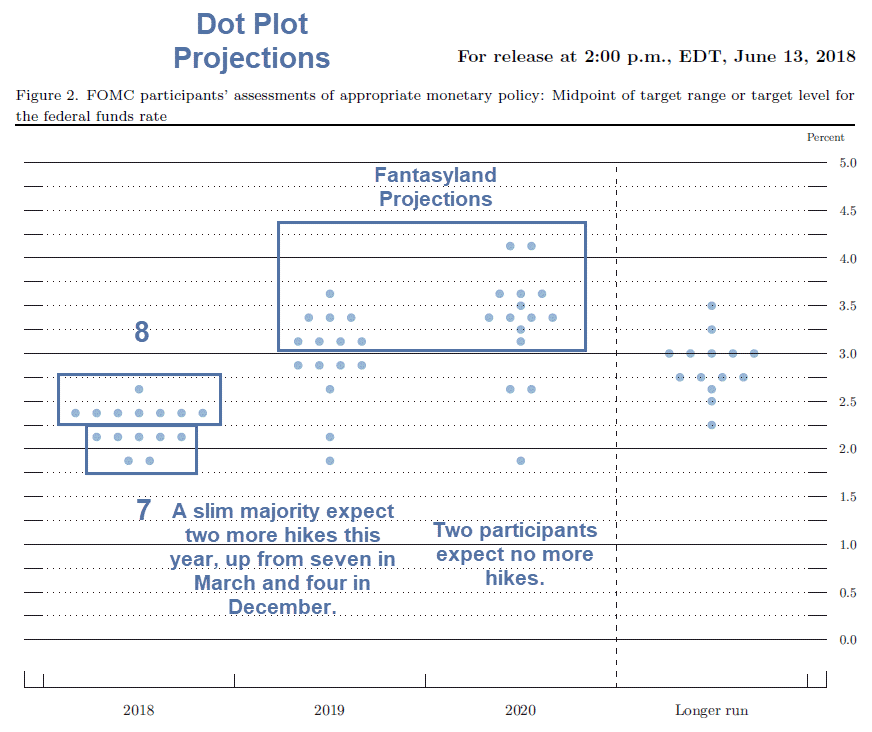 dot plot projections