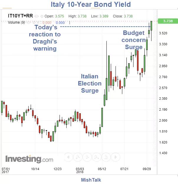 italy chart 1