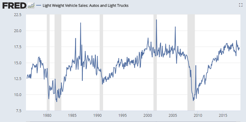 light weight vehicle sales