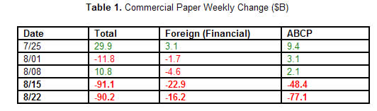 commercial paper weekly change