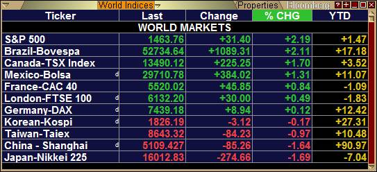 world indices