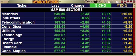 sp500 sectors