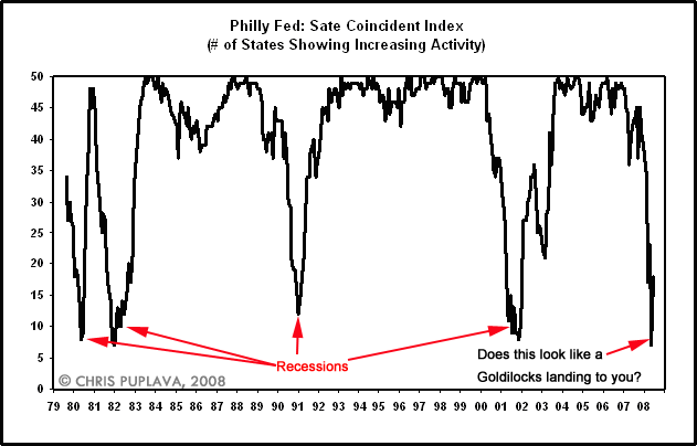 philly fed state coincident index