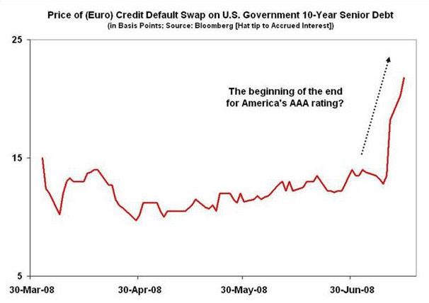 price of euro credit default swap