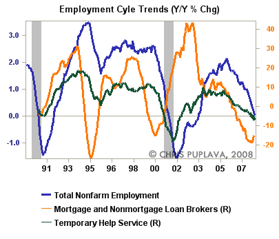 employment cycle trends