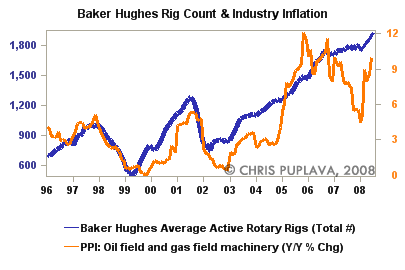 baker hughes rig count and industry inflation