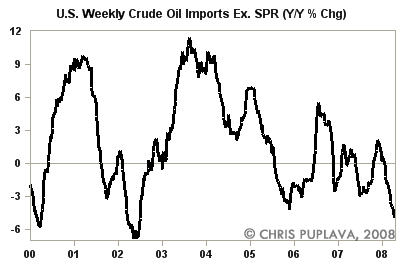 us weekly crude oil imports ex spr