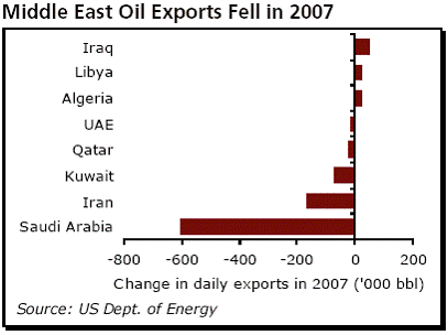 middle east oil exports fell in 2007