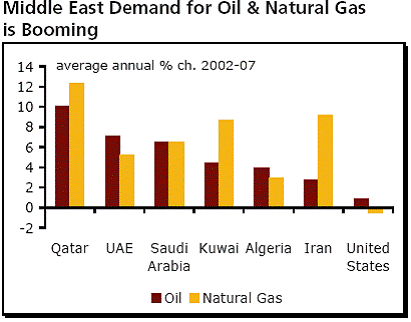 middle east demand for oil and natural gas is booming