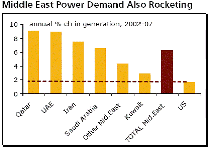 middle east power demand also rocketing