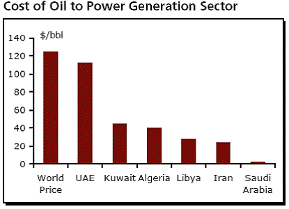 cost of oil to power generation sector