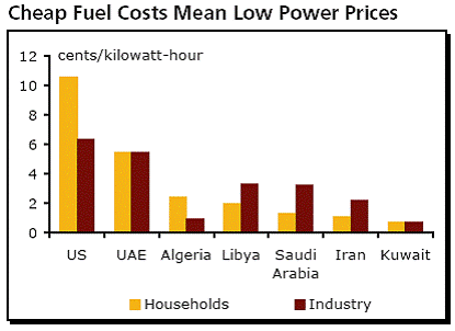 cheap fuel costs mean low power prices