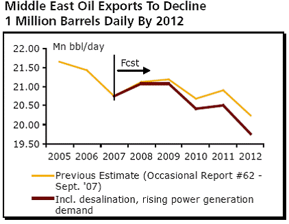 middle east oil exports to decline