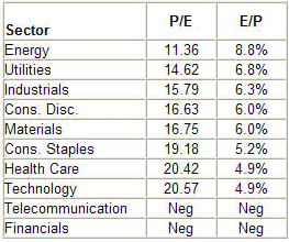 sp 500 sector price to earnings ratio and earnings yield