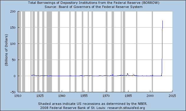 total borrowings of depository institutions from federal reserve