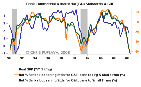 bank commercial and gdp