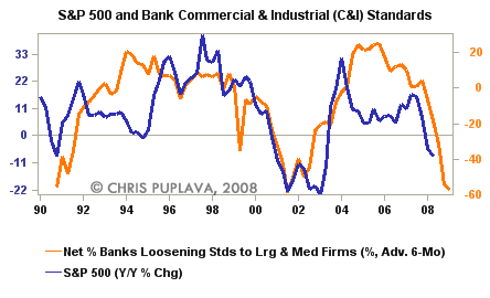band commercial and industrial loans