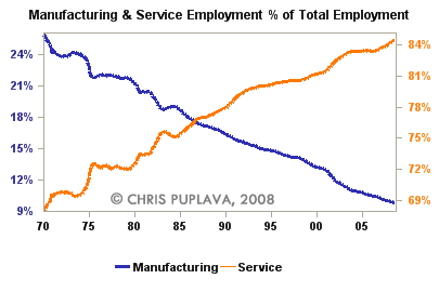 manufacturing and service employment percent total employment