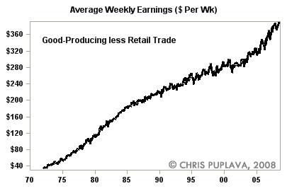 real average weekly earnings