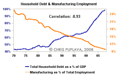 household debt and manufacturing employment