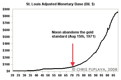 st louis adjusted monetary base