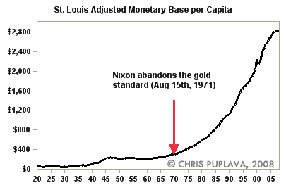 st louis adjusted monetary base per capita
