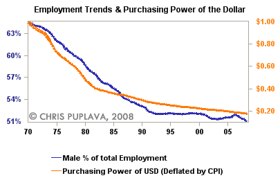 employment trends and purchasing power of the dollar