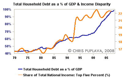 total household debt as percent of gdp and income disparity
