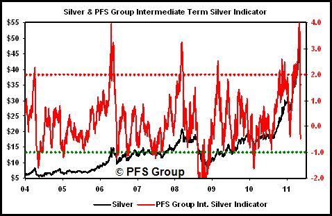 pfs group silver indicator
