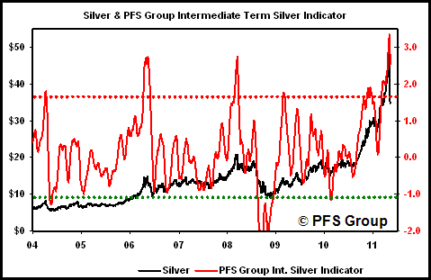 silver indicator smoothed