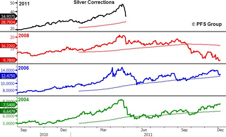 silver corrections