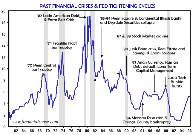 past financial crises & fed tightening cycles