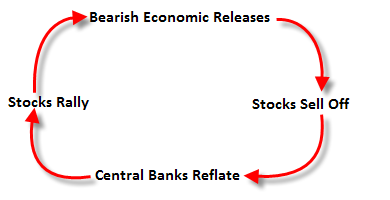 investor cycle