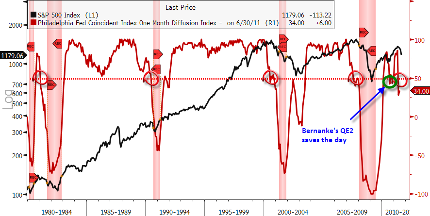 philly fed coincident index on month diffusion
