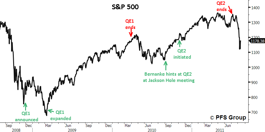qe start and stops