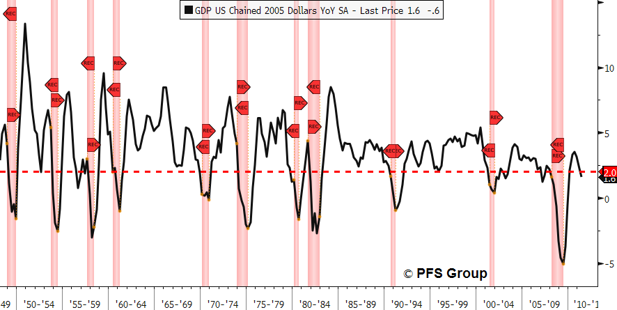 gdp us chained 2005 dollars yoy sa