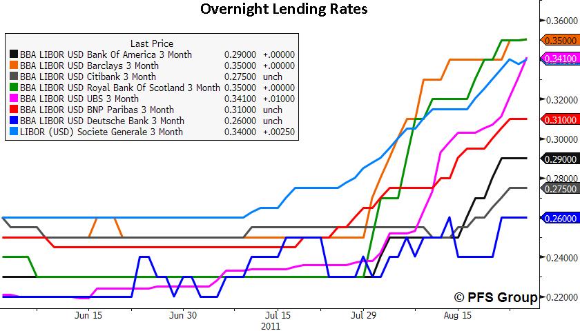 overnight lending rates