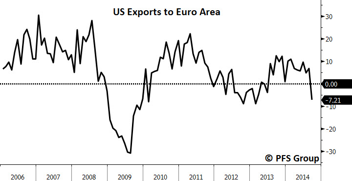 Exports to Europe