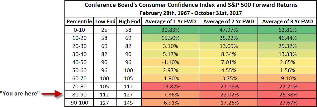 consumer confidence 1967 to 2017