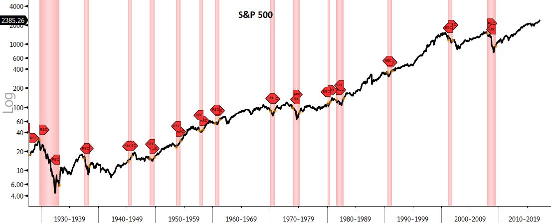 bear markets recessions