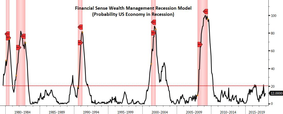 recession model