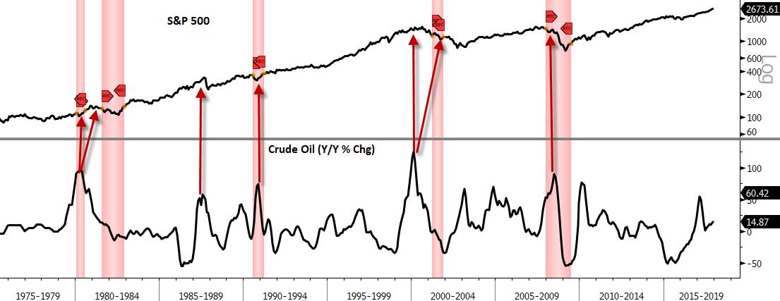 crude oil spx