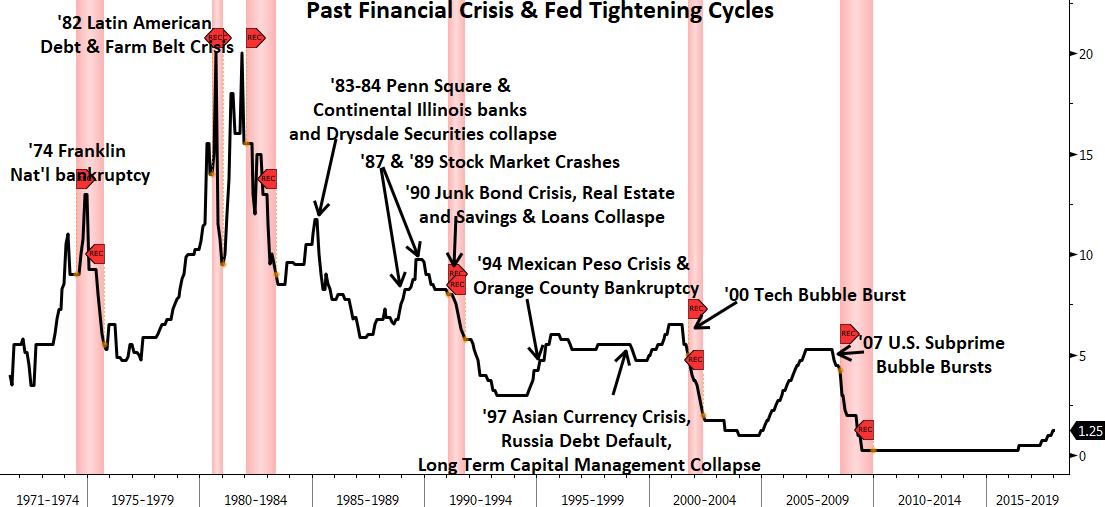 interest rates financial crises